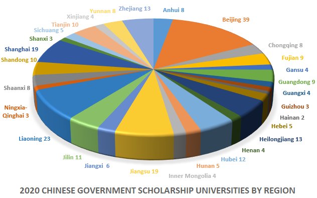 Chinese Universities under CSC Scholarship List by Region