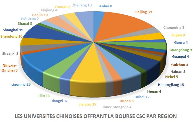 Listes des universités chinoises acceptant les étudiants étrangers